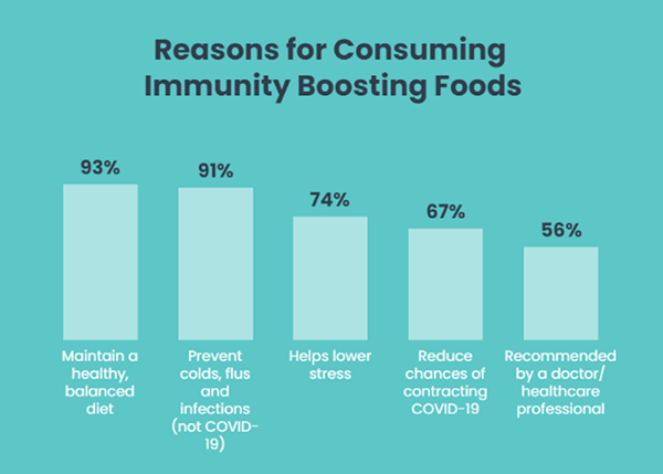 reasons-for-consuming-immunity-bosting-foods-infographic